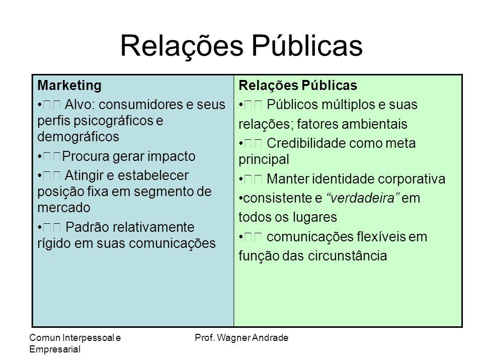 Relações Públicas Marketing