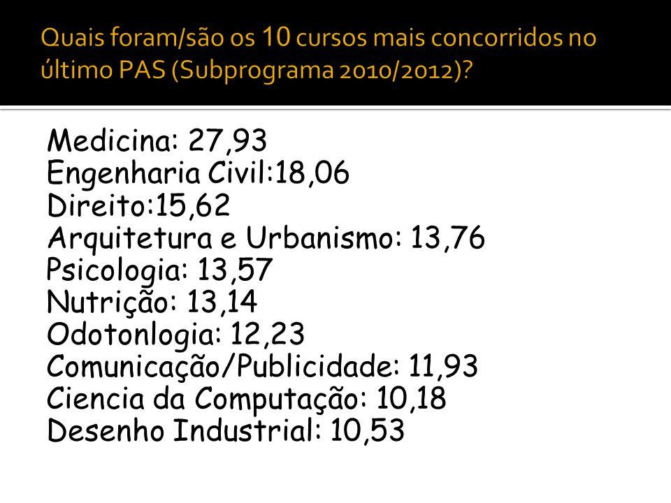 Arquitetura e Urbanismo: 13,76 Psicologia: 13,57 Nutrição: 13,14