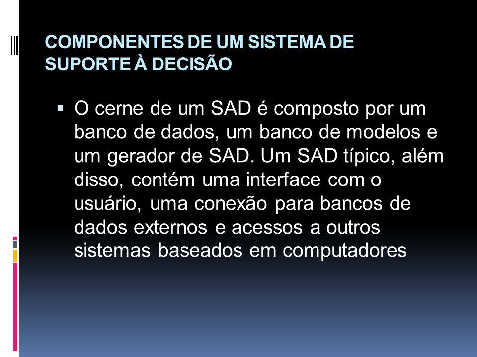 COMPONENTES DE UM SISTEMA DE SUPORTE À DECISÃO