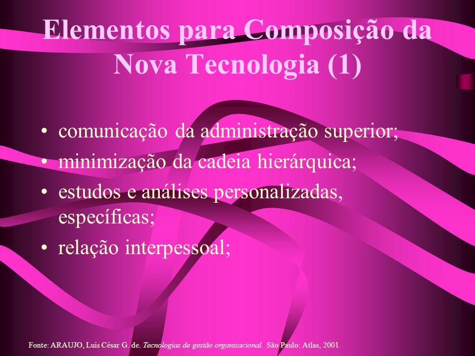 Elementos para Composição da Nova Tecnologia (1)