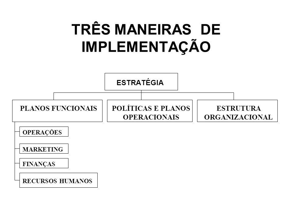 TRÊS MANEIRAS DE IMPLEMENTAÇÃO