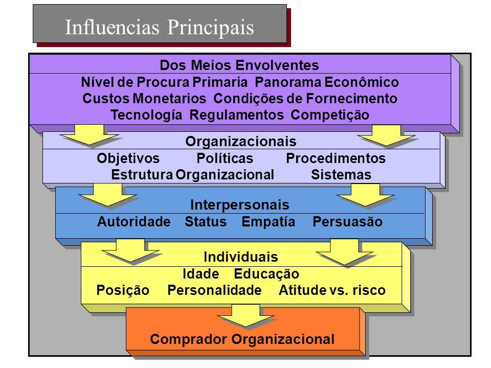 Influencias Principais