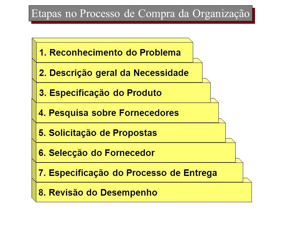 Etapas no Processo de Compra da Organização
