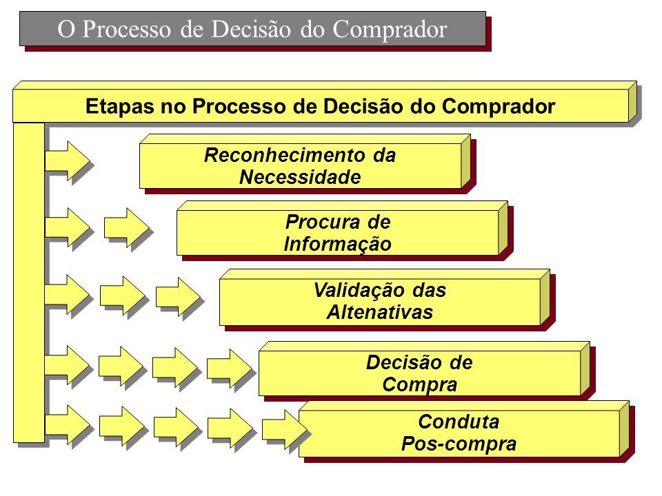O Processo de Decisão do Comprador