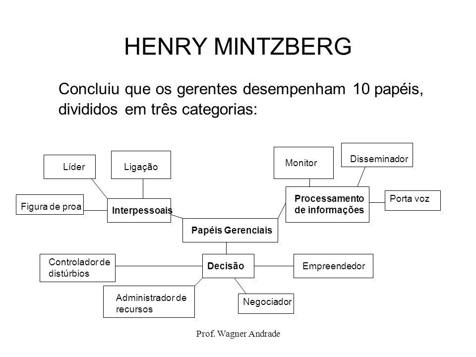 HENRY MINTZBERG Concluiu que os gerentes desempenham 10 papéis, divididos em três categorias: Disseminador.