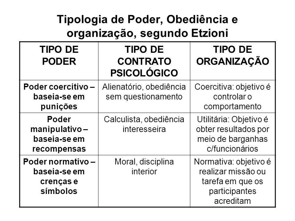 Tipologia de Poder, Obediência e organização, segundo Etzioni