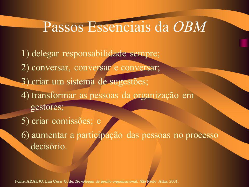Passos Essenciais da OBM