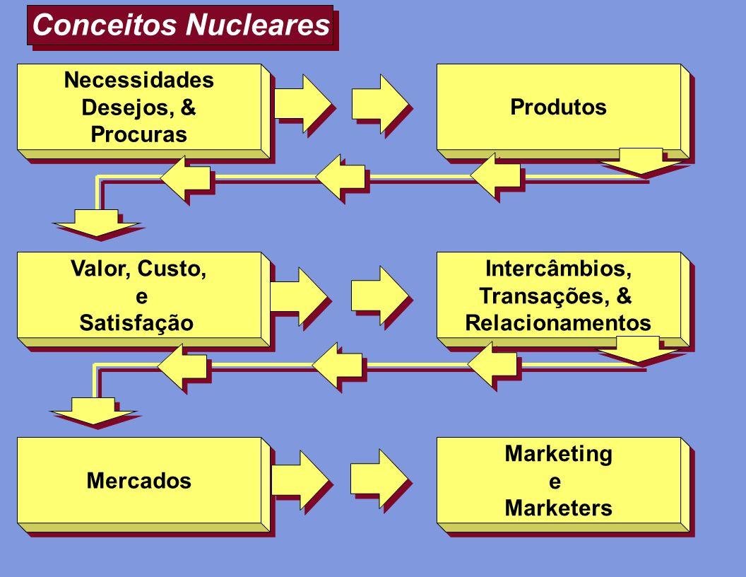 Conceitos Nucleares Necessidades Desejos, & Procuras Produtos