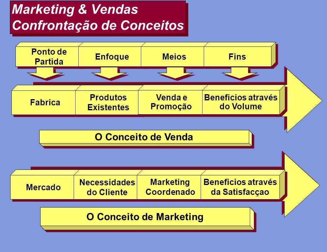 Marketing & Vendas Confrontação de Conceitos