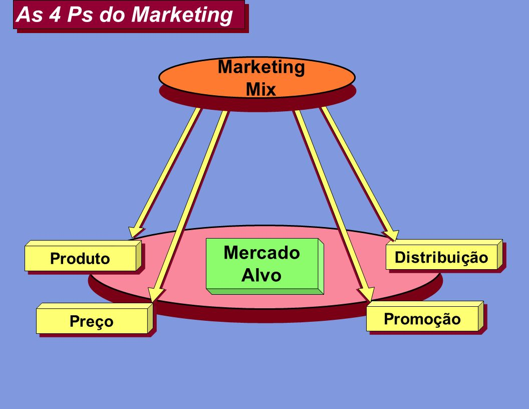 As 4 Ps do Marketing Marketing Mix Mercado Alvo Produto Distribuição