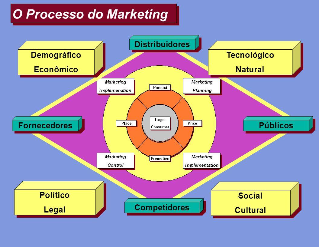 O Processo do Marketing