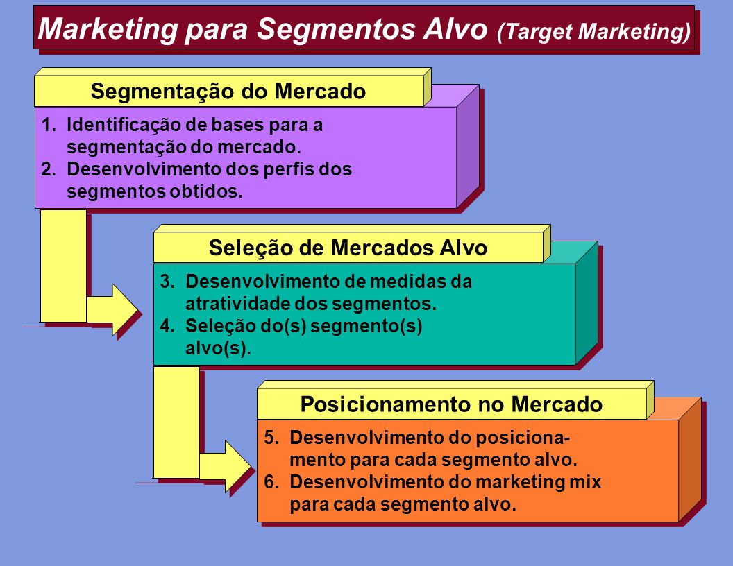 Marketing para Segmentos Alvo (Target Marketing)