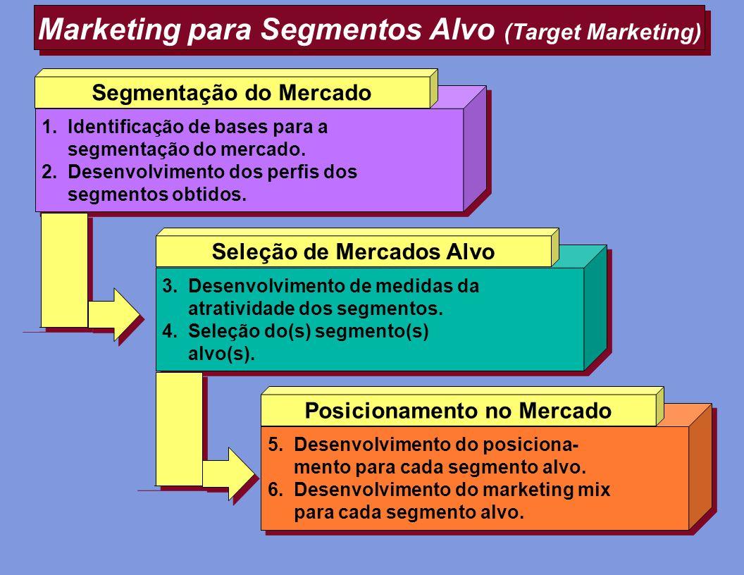 Marketing para Segmentos Alvo (Target Marketing)