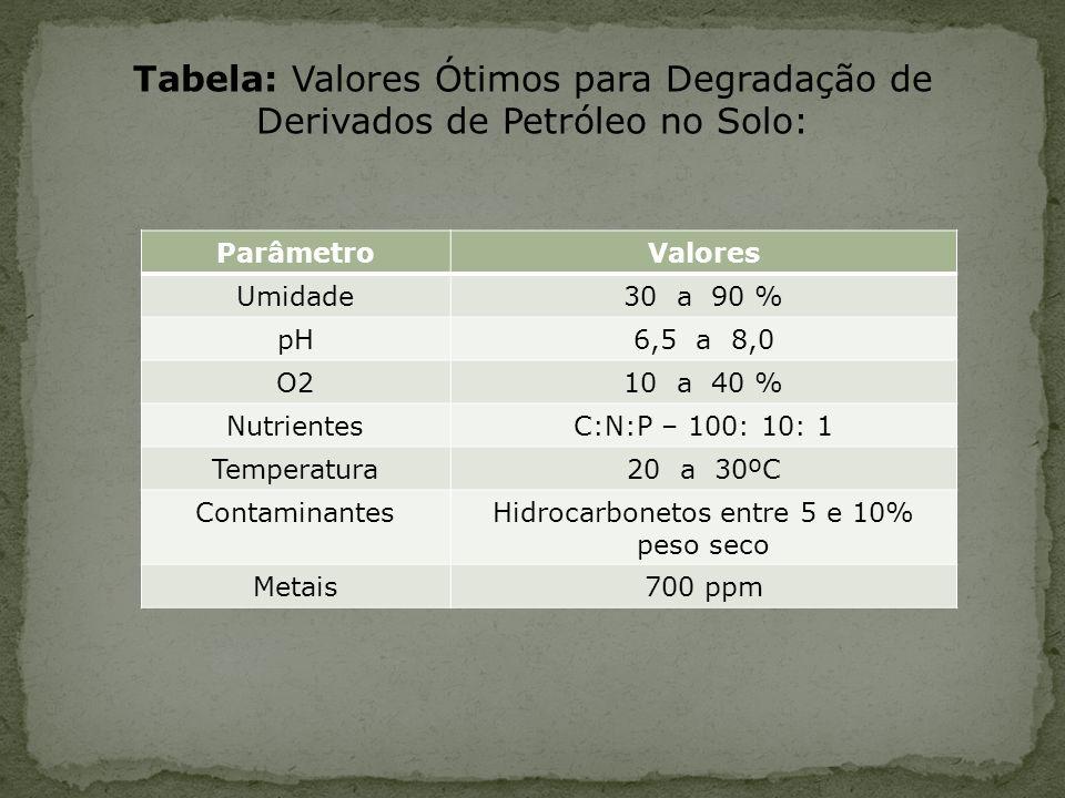 Hidrocarbonetos entre 5 e 10% peso seco