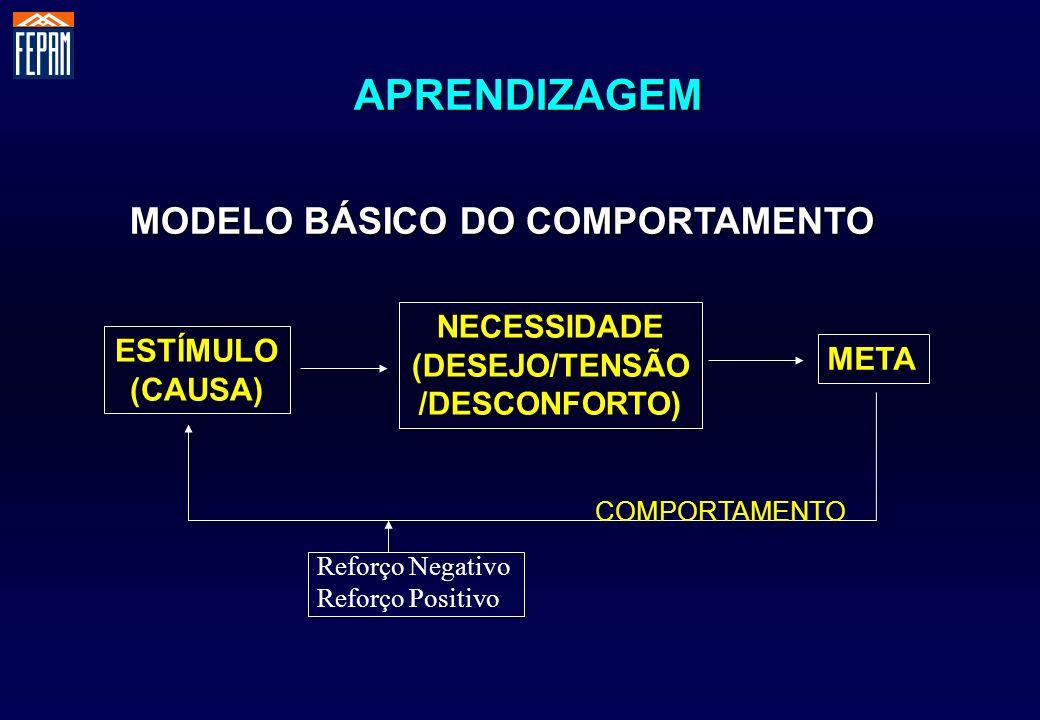 APRENDIZAGEM MODELO BÁSICO DO COMPORTAMENTO NECESSIDADE (DESEJO/TENSÃO