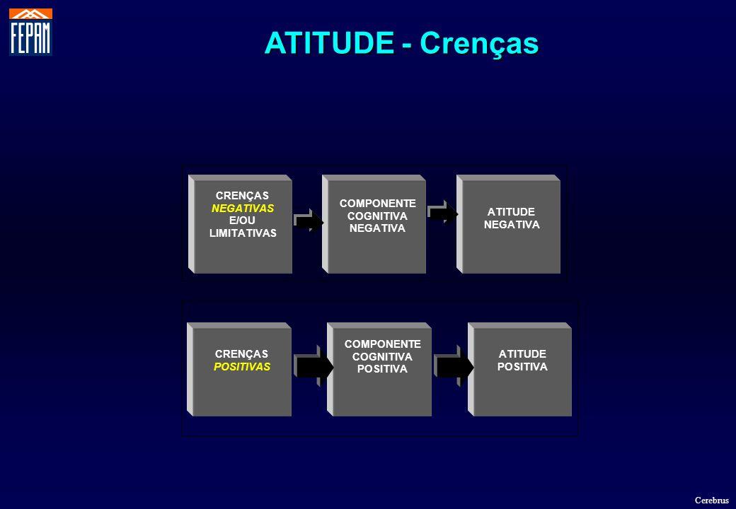 ATITUDE - Crenças CRENÇAS NEGATIVAS E/OU LIMITATIVAS COMPONENTE