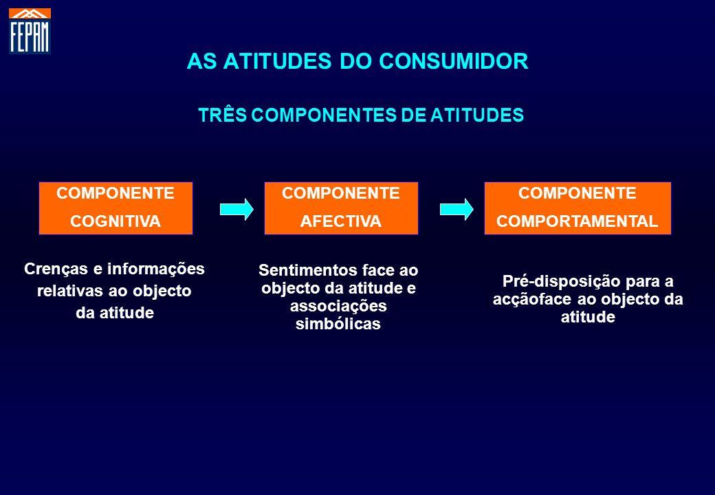 AS ATITUDES DO CONSUMIDOR TRÊS COMPONENTES DE ATITUDES