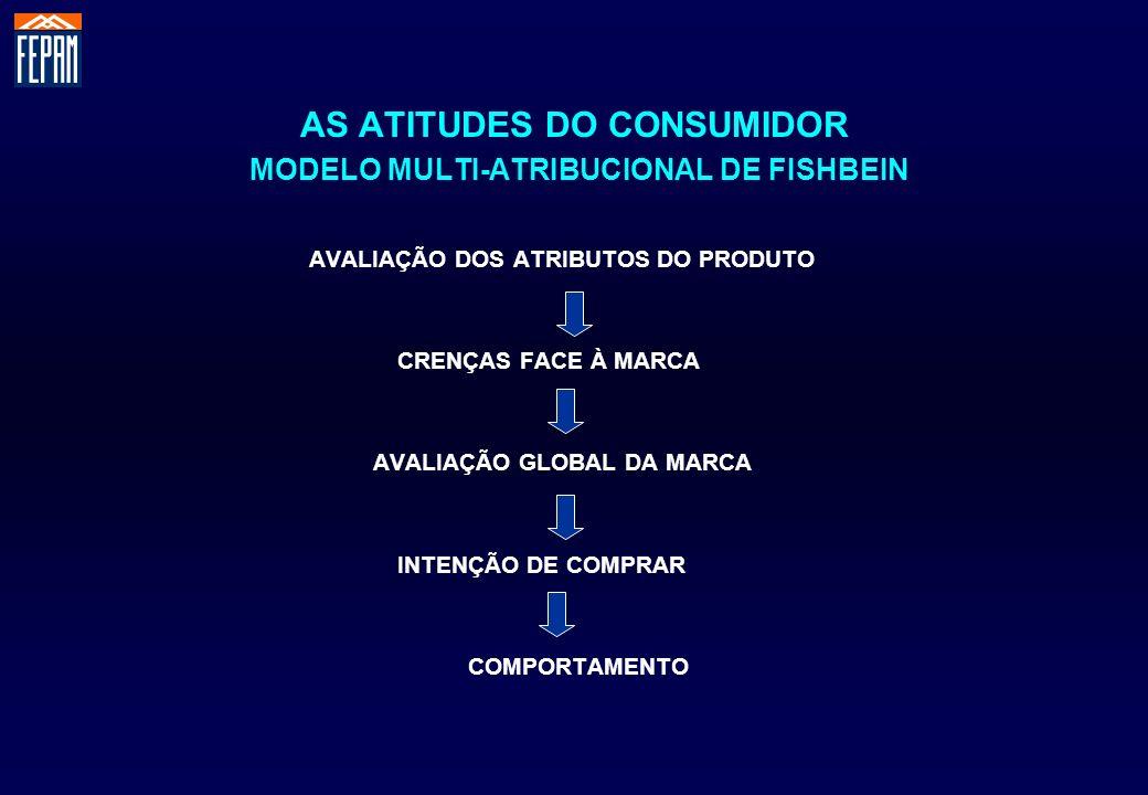 AS ATITUDES DO CONSUMIDOR MODELO MULTI-ATRIBUCIONAL DE FISHBEIN