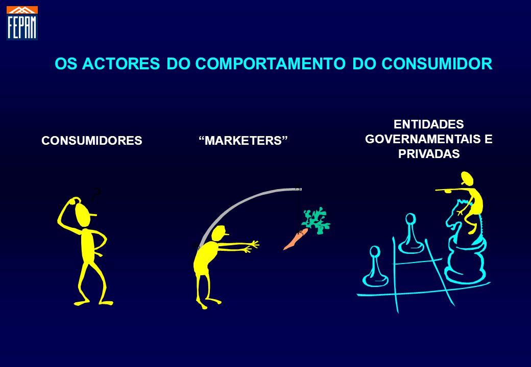 OS ACTORES DO COMPORTAMENTO DO CONSUMIDOR
