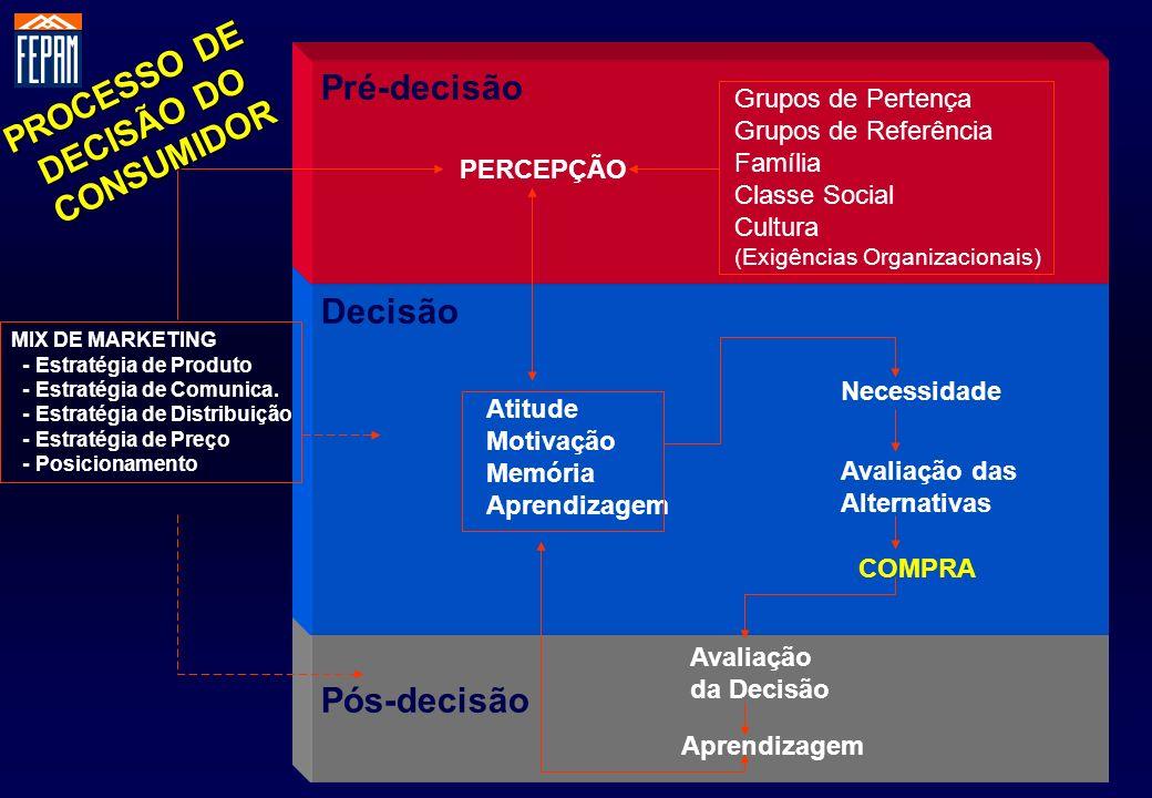 PROCESSO DE DECISÃO DO CONSUMIDOR