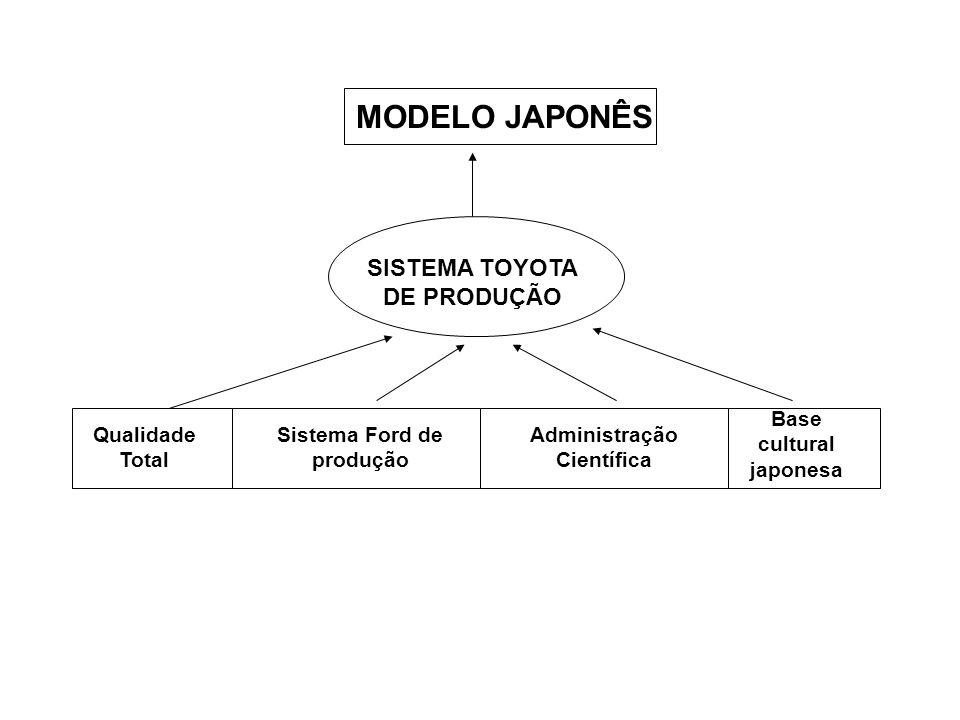 MODELO JAPONÊS SISTEMA TOYOTA DE PRODUÇÃO Base cultural japonesa