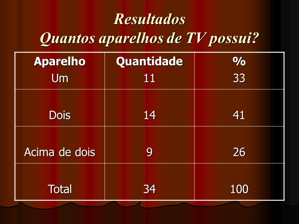 Resultados Quantos aparelhos de TV possui