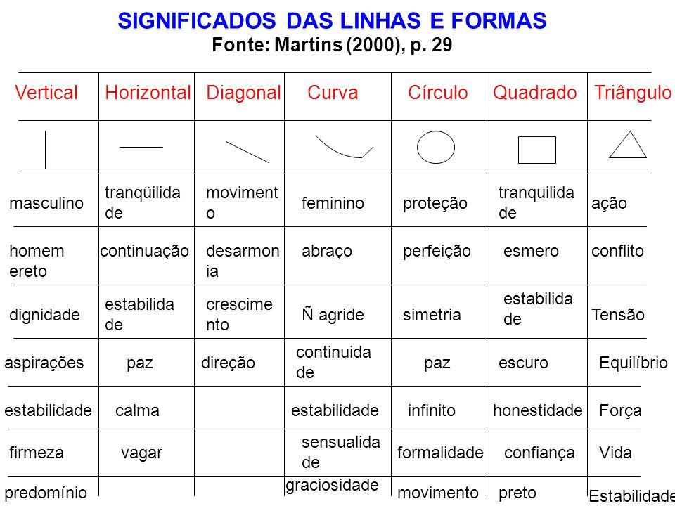 SIGNIFICADOS DAS LINHAS E FORMAS Fonte: Martins (2000), p. 29