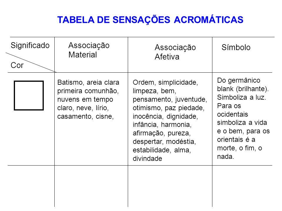 TABELA DE SENSAÇÕES ACROMÁTICAS