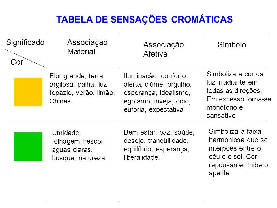 TABELA DE SENSAÇÕES CROMÁTICAS