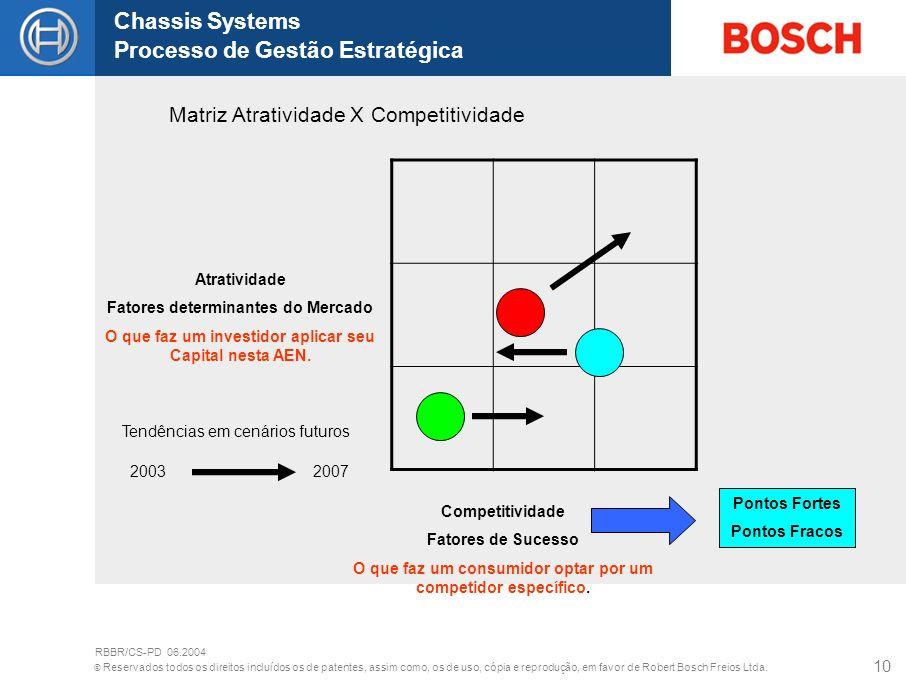 Matriz Atratividade X Competitividade