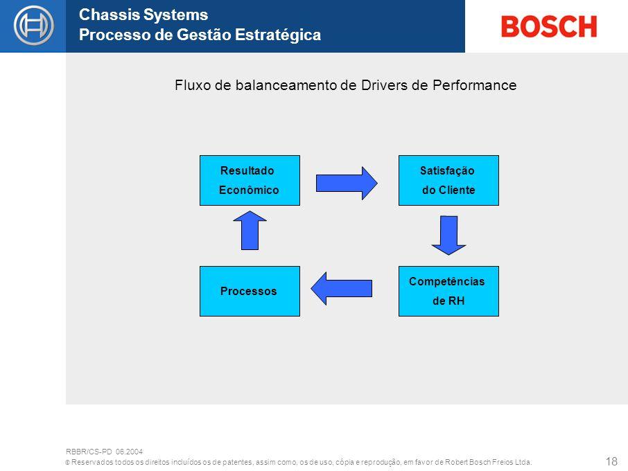 Fluxo de balanceamento de Drivers de Performance