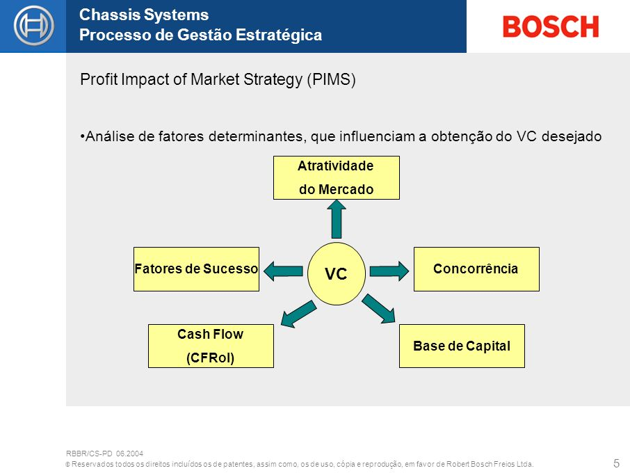 VC Profit Impact of Market Strategy (PIMS)