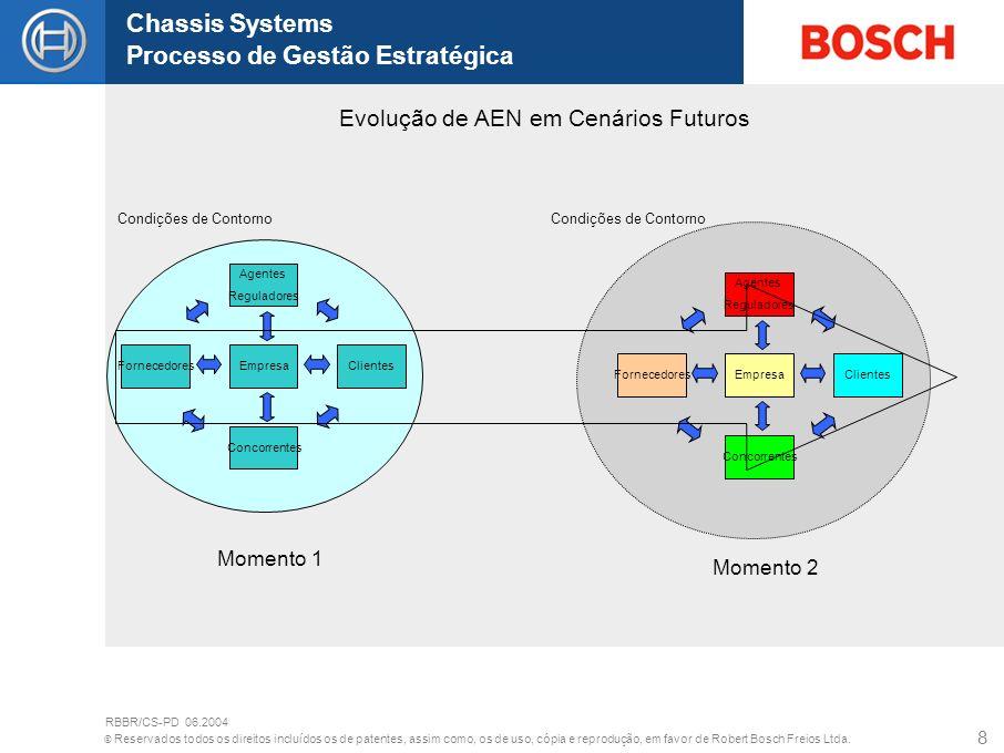 Evolução de AEN em Cenários Futuros