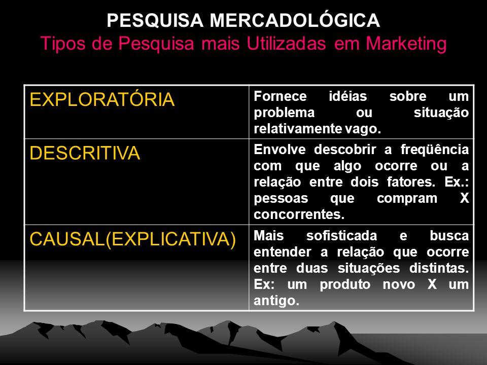 PESQUISA MERCADOLÓGICA Tipos de Pesquisa mais Utilizadas em Marketing