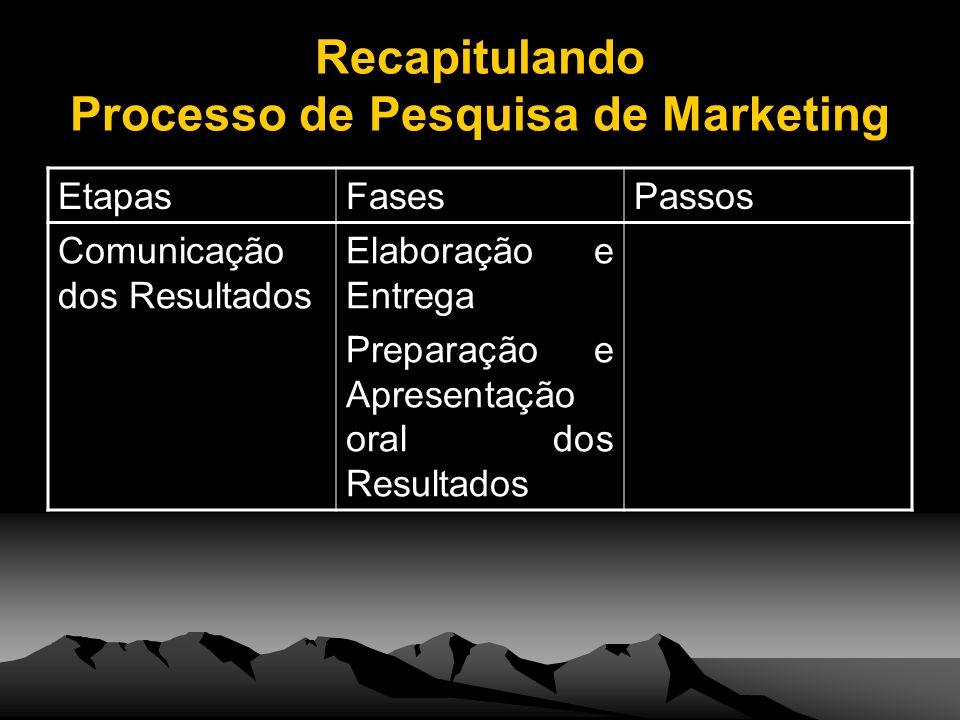 Recapitulando Processo de Pesquisa de Marketing