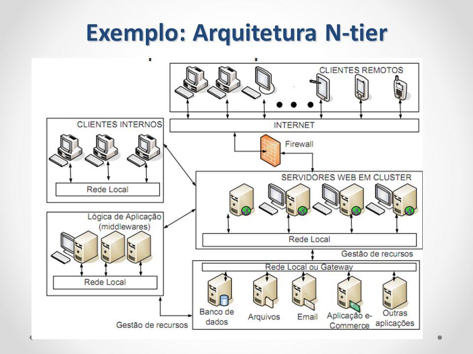 Exemplo: Arquitetura N-tier