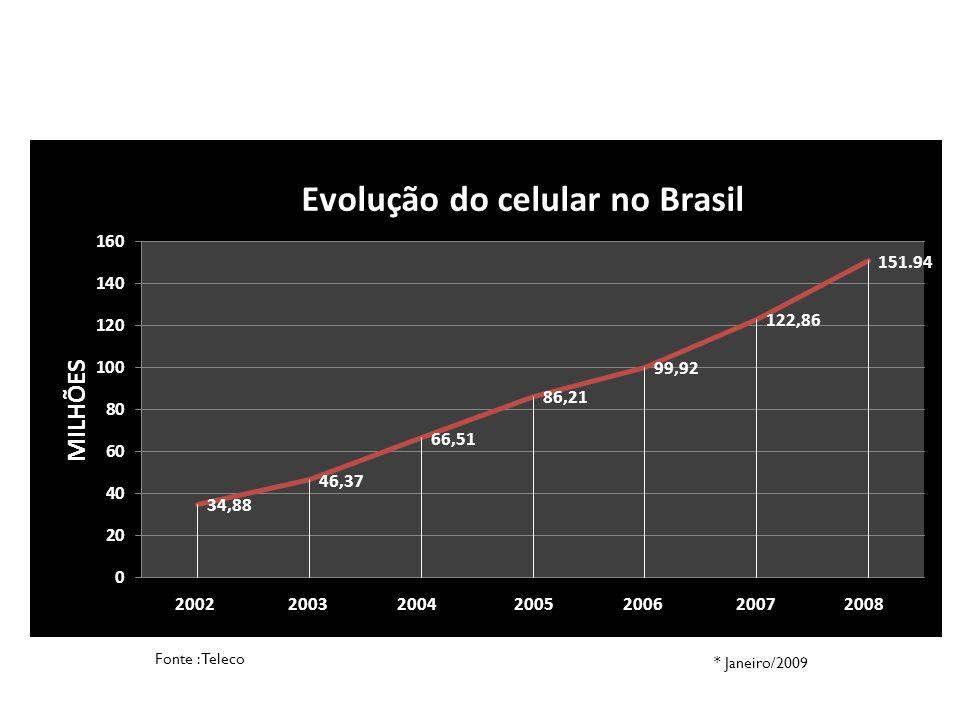 Fonte : Teleco * Janeiro/2009