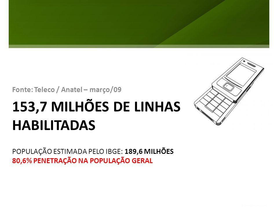 153,7 MILHÕES DE LINHAS HABILITADAS