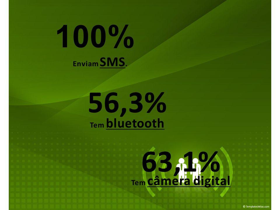 Enviam SMS. 100% Tem bluetooth 56,3% Tem câmera digital 63,1%