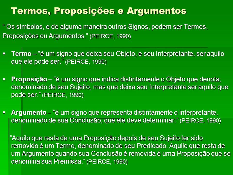 Termos, Proposições e Argumentos