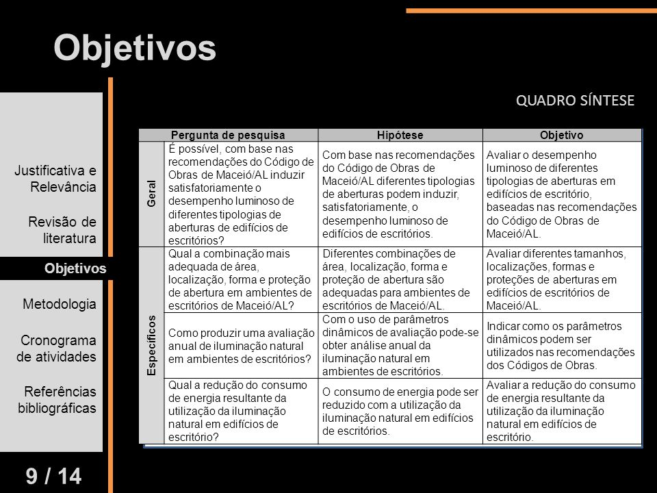 Objetivos 9 / 14 QUADRO SÍNTESE Justificativa e Relevância