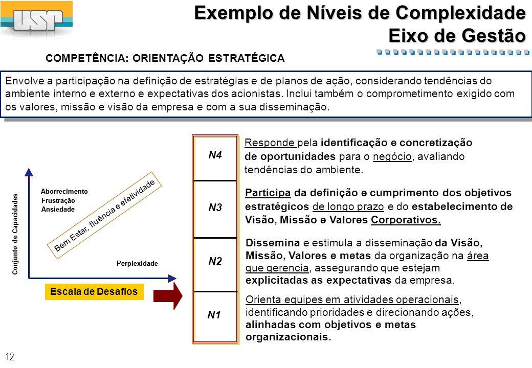 Exemplo de Níveis de Complexidade Eixo de Gestão