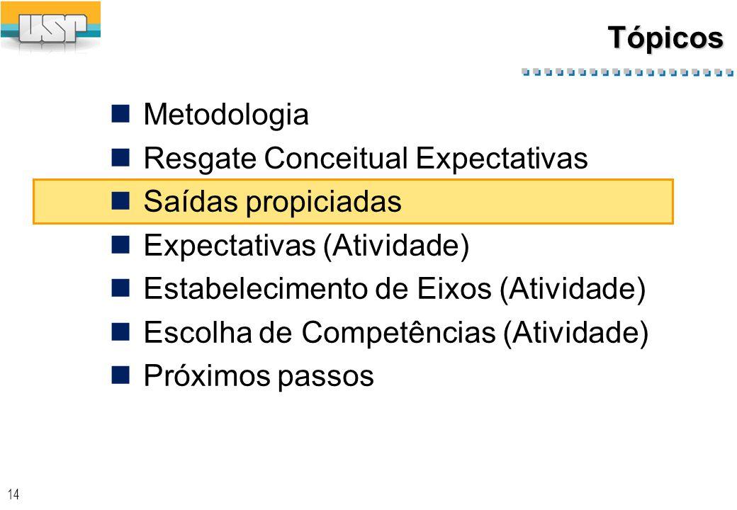 TópicosMetodologia. Resgate Conceitual Expectativas. Saídas propiciadas. Expectativas (Atividade) Estabelecimento de Eixos (Atividade)