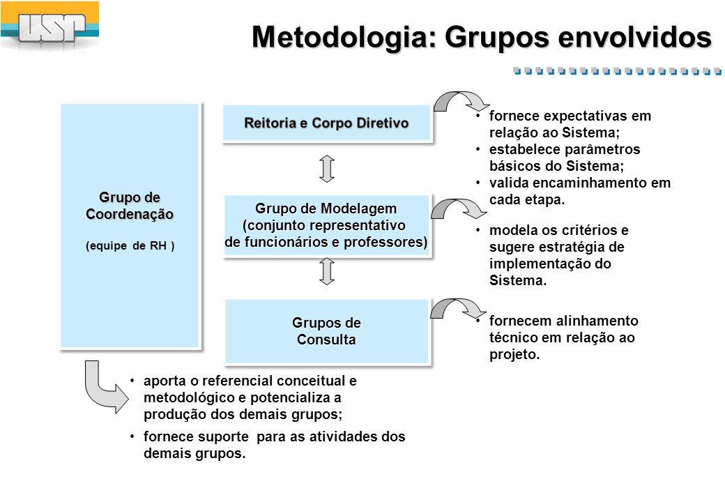 Metodologia: Grupos envolvidos