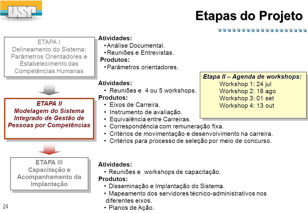 Etapas do Projeto Atividades: Análise Documental.