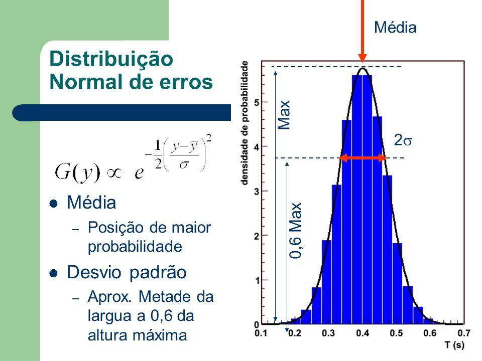 Distribuição Normal de erros