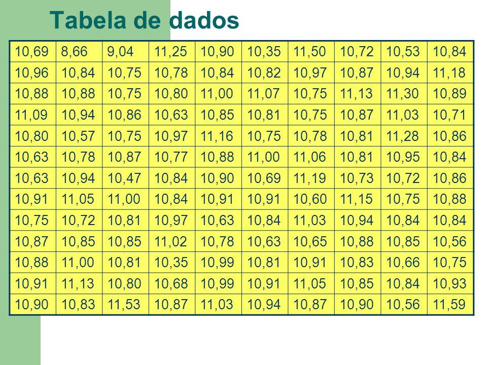 Tabela de dados10,69. 8,66. 9,04. 11,25. 10,90. 10,35. 11,50. 10,72. 10,53. 10,84. 10,96. 10,75. 10,78.