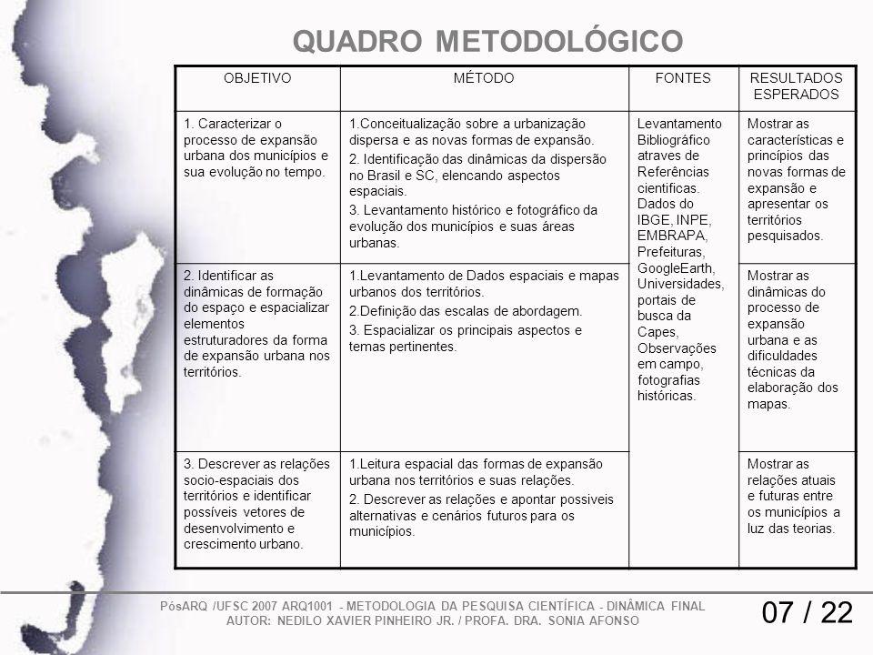 QUADRO METODOLÓGICO 07 / 22 OBJETIVO MÉTODO FONTES