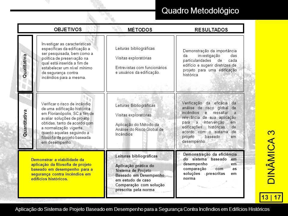 DINÂMICA 3 Quadro Metodológico 13 | 17 OBJETIVOS MÉTODOS RESULTADOS