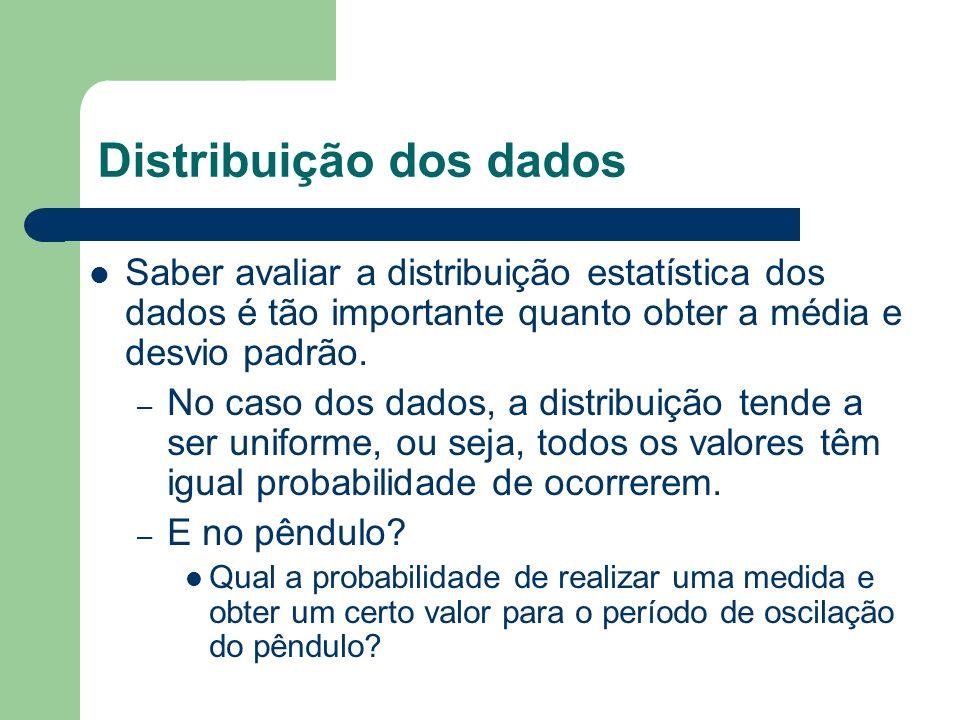 Distribuição dos dados